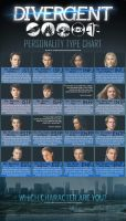 Divergent MBTI Chart by MBTI-Characters