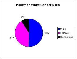 Pokemon White Gender Ratio by SpiderMatt512